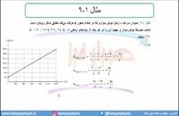 جلسه 20 فیزیک دوازدهم-شتاب متوسط و شتاب لحظهای 2- مدرس محمد پوررضا