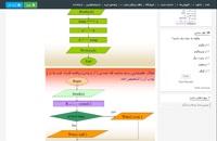 دانلود جزوه آموزش کامل اگوریتم و فلوچارت در برنامه نویسی در قالب پاورپوینت ppt