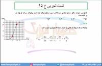 جلسه 49 فیزیک دوازدهم - حرکت با شتاب ثابت 17 تست تجربی خ 95 - مدرس محمد پوررضا
