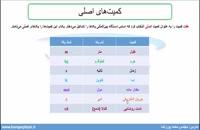 جلسه 8 فیزیک دهم- کمیتهای اصلی و فرعی - مدرس محمد پوررضا